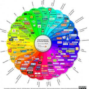 De Gele Kanarie door de goeroe gesitueerd in het hart van het Social Media-landschap