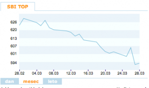 SBI TOP-index op 29 maart 2013